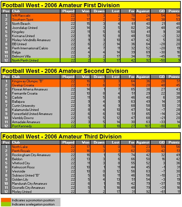 2006 tables - Football conference south league table ...